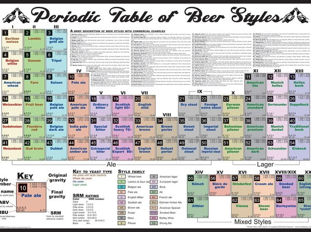 How many styles of beer are recognized by the Brewer's Association?