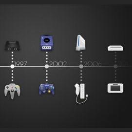 N64, GameCube, Wii, or Wii U