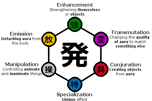 What is your nen type?