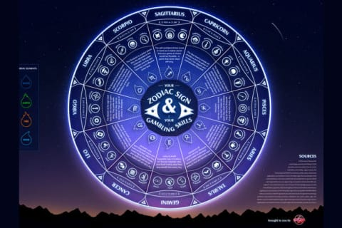 Can We Guess Your Zodiac Sign?