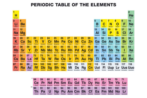 Which Periodic Element Are You