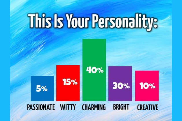 How Is Your Personality Actually Divided?