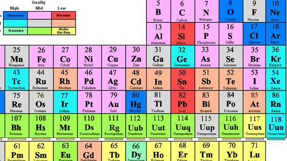 How well do you think you know the periodic table?  Take this test and find out!