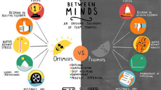 According to your responses to life, are you an Optimist, Pessimist or maybe even a Realist.