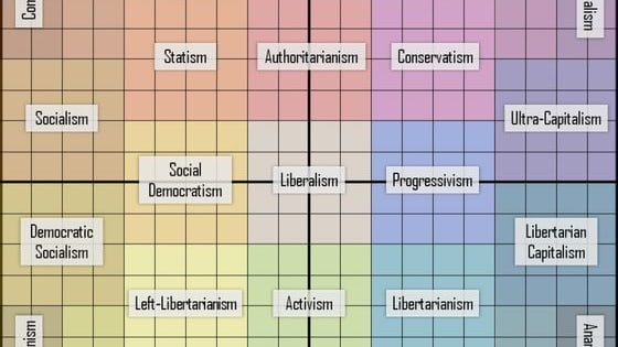 Where do you fall on the political spectrum? Take the ultimate political orientation test!