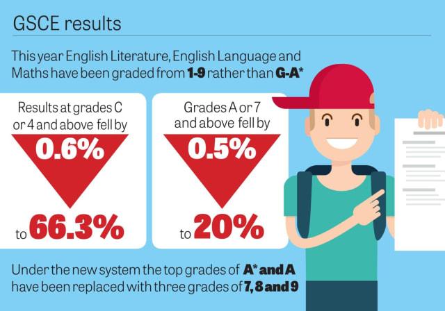GCSE results from across Milton Keynes - Milton Keynes Citizen