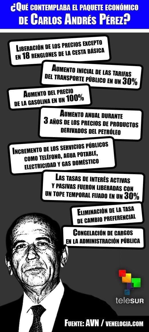 """El Gobierno de Carlos Andrés Pérez impuso a la población venezolana en 1989, un paquete de medidas económicas que tenían como finalidad responder a las peticiones realizadas por el Fondo Monetario Internacional (FMI), para cumplir con los pagos de la financiación recibida por la intuición financiera mundial. Los anuncios del expresidente Pérez derivaron en una de las masacres sociales más relevantes del siglo XX en América Latina, que dieron origen al """"Caracazo"""", que estuvo enmarcado en fuertes protestas, disturbios, saqueos, manifestaciones de rechazo al abrupto aumento de la gasolina, servicios básicos y alimentos. La represión por parte de las fuerzas militares del Gobierno en contra del pueblo dejaron 276 personas muertas, centenares de heridos,3000 desaparecidos, y más de cuatro millones de exiliados, según cifras oficiales."""