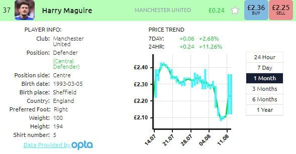 What is Football Index? How it works, tips & the '£1,000