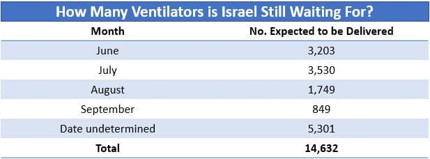 How many ventilators is Israel still waiting for?